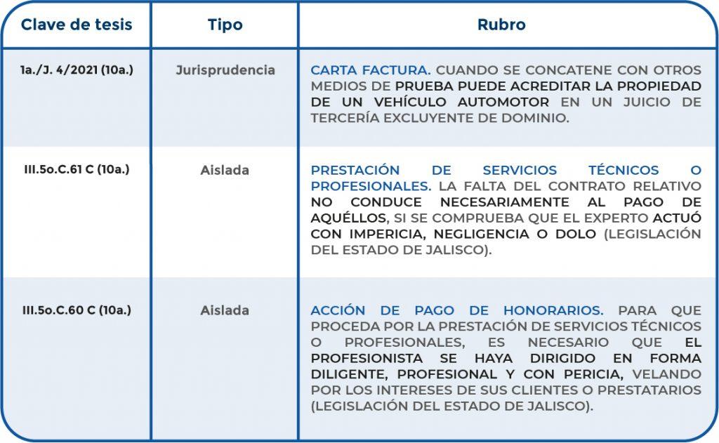 Criterios jurisdiccionales relevantes publicados el 16 de abril de 2021